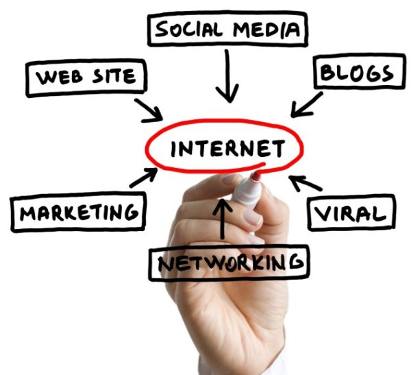 Social media, blogs, viral, networking, marketing, web sites
